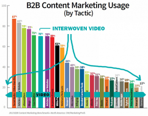 video marketing: consistent messaging or repetitive