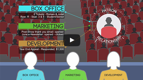 link to explainer video on data integration solution for performing arts organizations