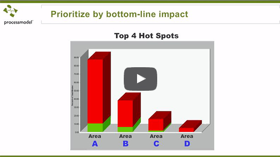 link to 2-Minute Explainer video on modeling Six Sigma processes.