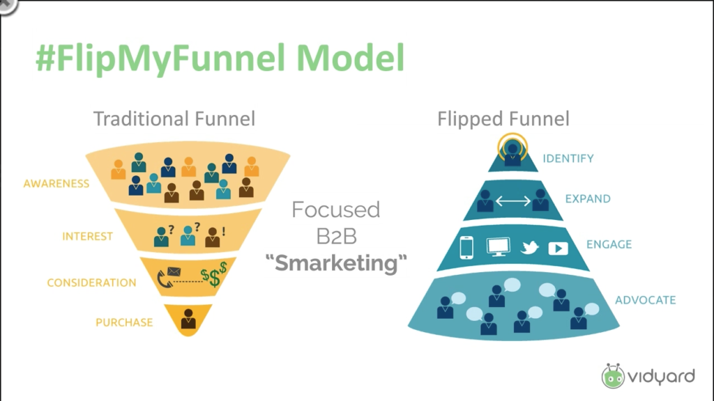 Flipped funnel Account-Based Marketing model